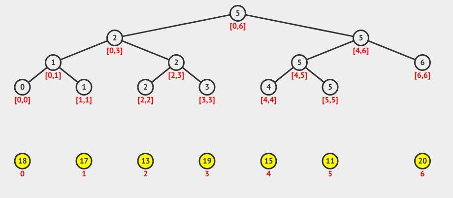 Segment Tree